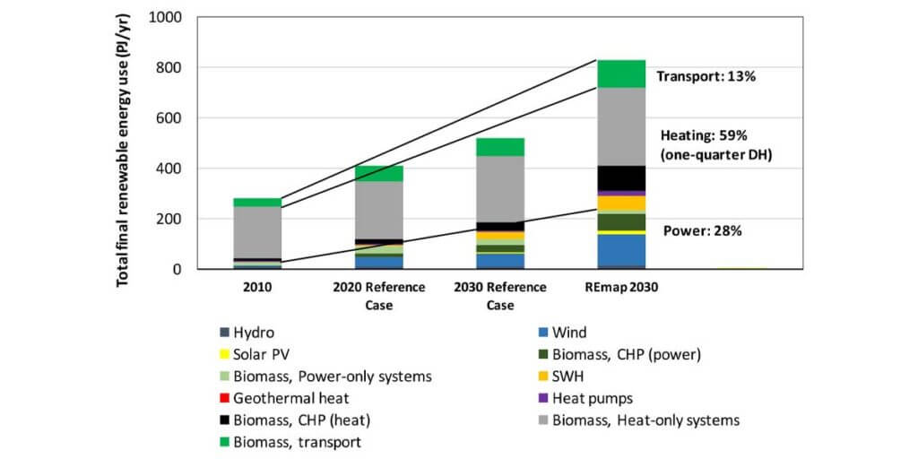 Increase In Use Of Biomass