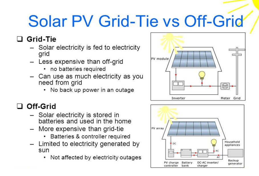 Difference Between Grid Tied And Off Grid Solar