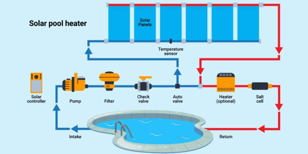 How Well Does A Solar Pool Heater Work?