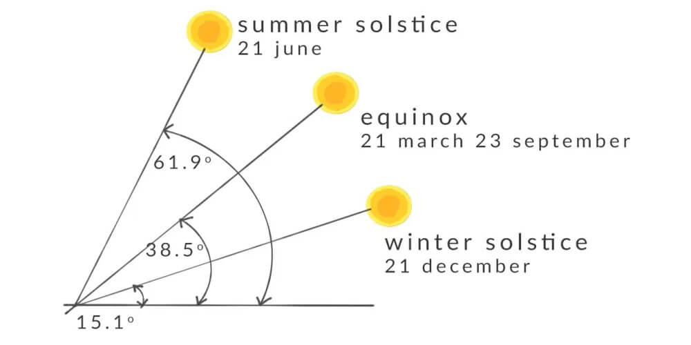 maximum as well as the minimum altitude of the sun throughout the year