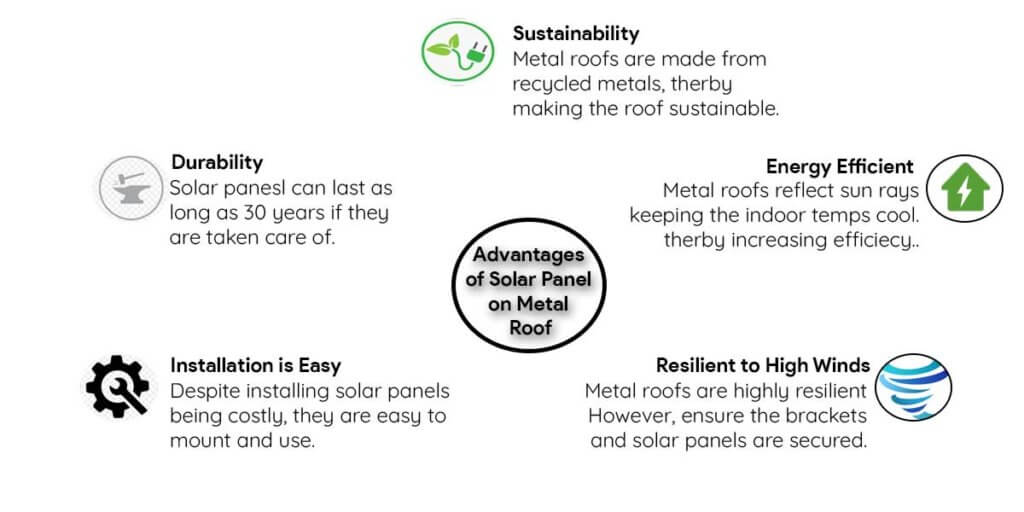 Advantages of Installing Solar Panel on a Metal Roofing