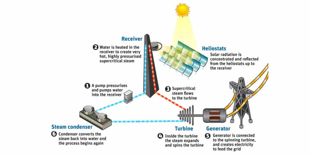 How Does Solar Thermal Work?