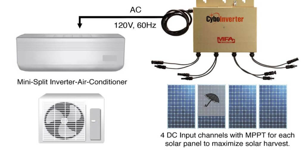Number Of Solar Panels Required For 1-Ton Air Conditioner